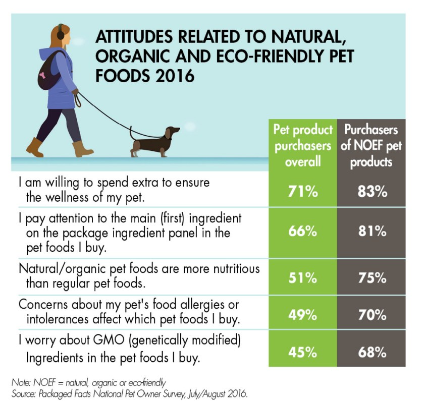 Attitudes Towards Green Eco Friendly Organic Pet Foods 2016