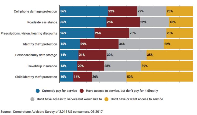 Cornerstone Advisors Survey Checking Account Benefits