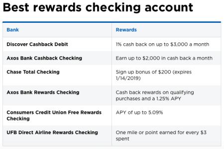 Nerdwallet - Rewards Checking - 2018