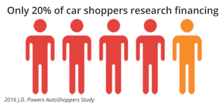 20 Percent of Car Shoppers Look At Financing Visualization