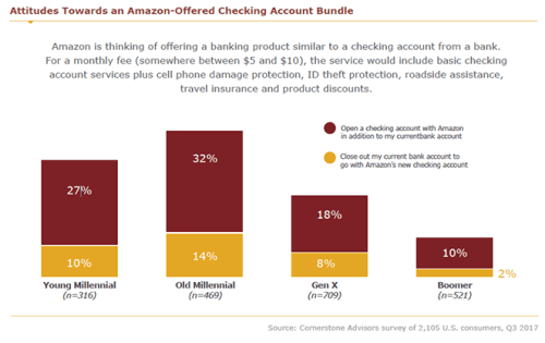Amazon Checking Account Survey Charts