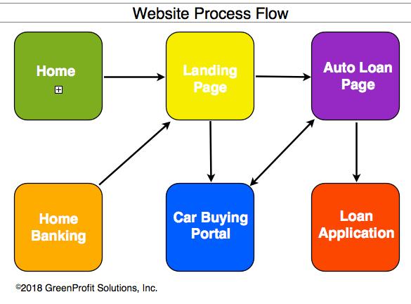 Car Buying Service Website Flow