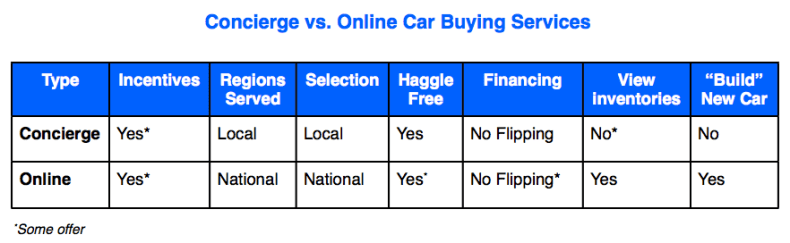 Concierge versus Online Car Buying Service Comparson Table