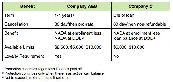 Depreciation Coverage Comparison Chart