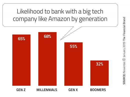 Likelihood to Bank with Amazon by Generation