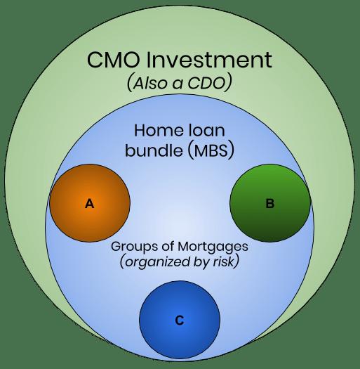 CMO Explanation Chart
