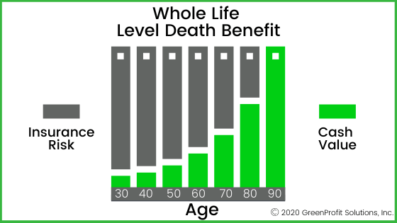 Whole Life Level Death Benefit Chart