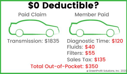 Zero Deductible VSC Explanation