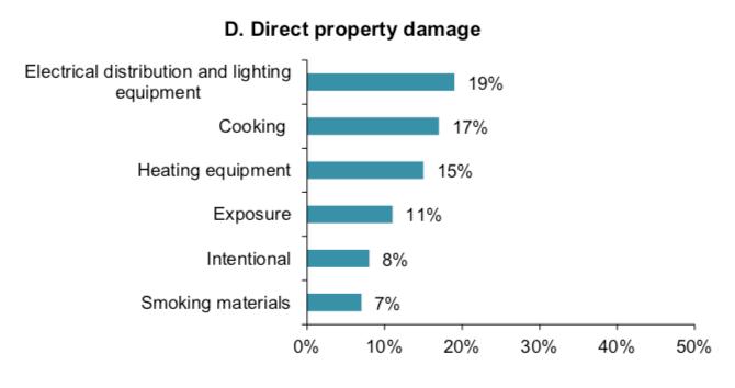 Direct Property Damage Chart