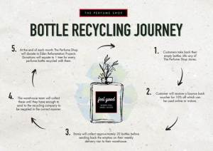 The Perfume Shop's recycling initiative