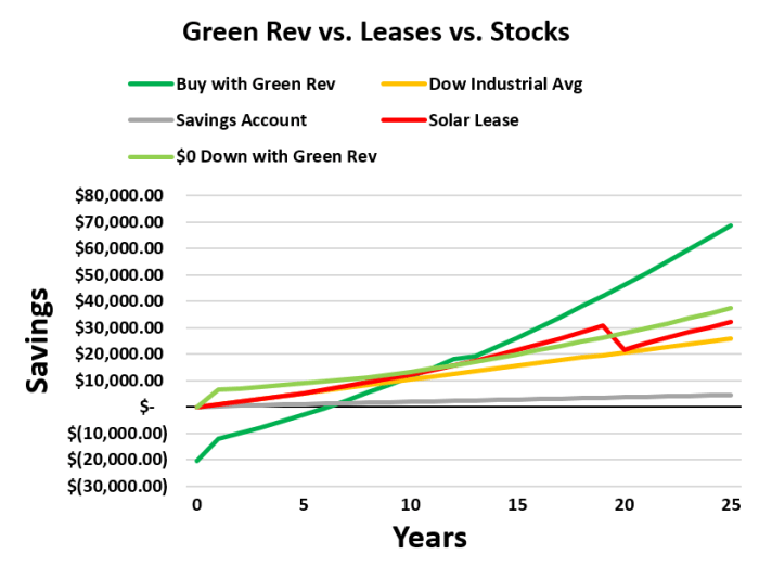 owning solar vs Solar lease and stock market