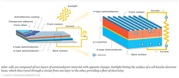 Graphic of how a solar cell works