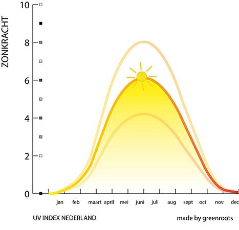 UV intensiteit