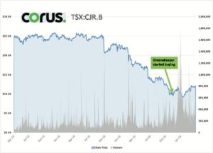 corus-stock