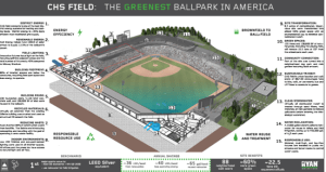 Inforgraphic CHS Field