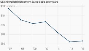 Snowboarding Declines