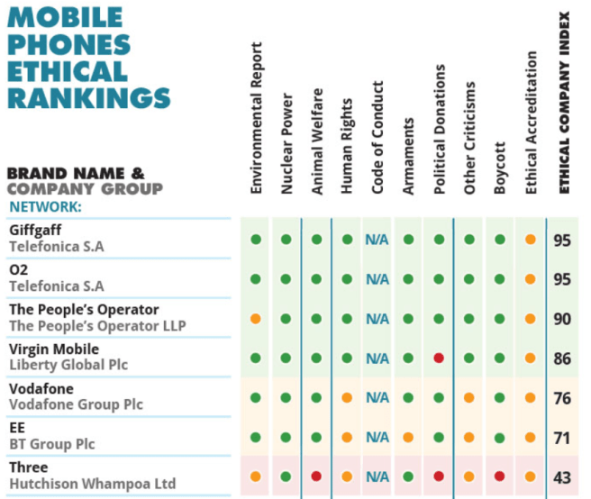 Phone Networks UK Rankings - Better Shopping Guide.PNG
