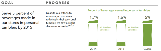 Starbucks personal cup goals, 2015 report, V2. Starbucks Social and Environmental Impact