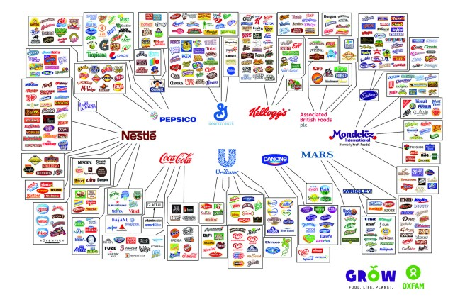 Multinational Brand Chart - Oxfam