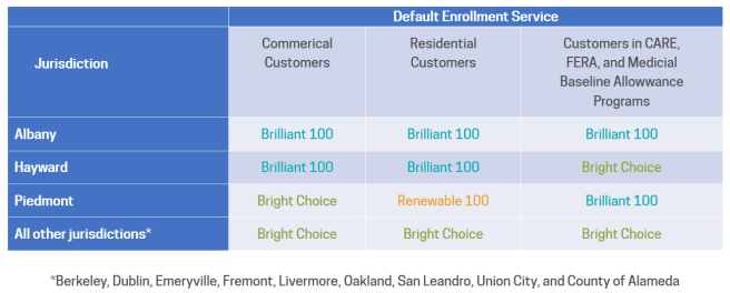 Default enrollment categories from East Bay Community Energy for various cities in the East Bay