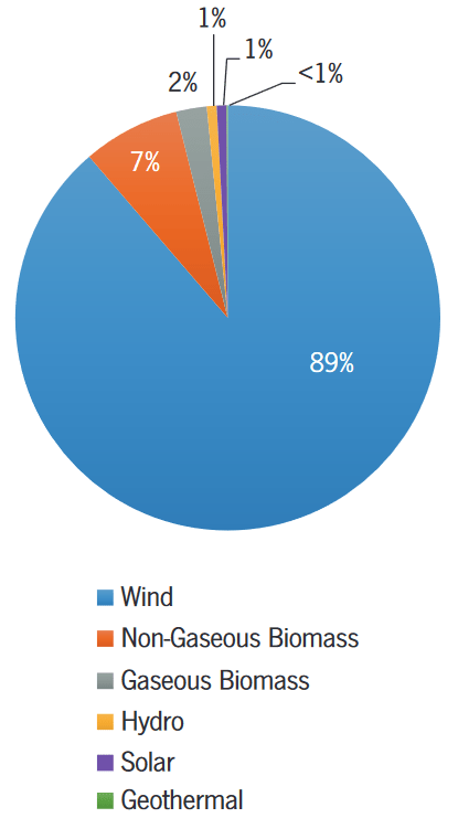 A pie chart showing Green-e energy sources for 2015; 89% is from wind, and the remainder is from biomass, solar, hydro, and geothermal