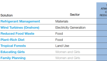 The top 7 actions to mitigate climate change from Project Drawdown. #1 Refrigerant Management; #2 Wind Turbines; #3 Reduce Food Waste; #4 Plant-Rich Diet; #5 Tropical Forests; #6 Educating Girls; #7 Family Planning