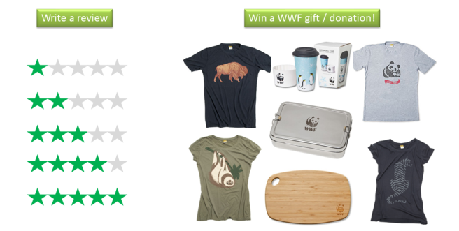 "On the left, heading text of ""write a review"" over images of 1 to 5 green stars. On the right, heading text of ""Win a WWF gift / donation"" over an image of assorted World Wildlife Fund gifts."