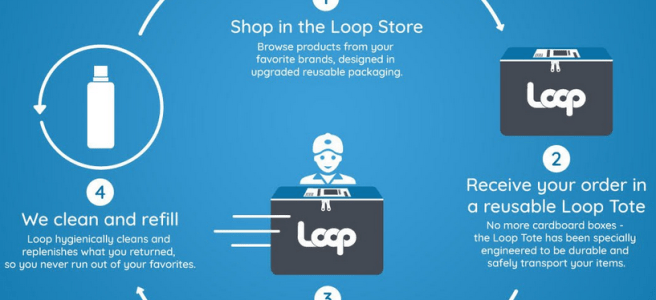 A cartoon showing the process of ordering items from Loop online, receiving them in a reusable tote package, then returning the package to Loop for cleaning and refilling to be shipped to another customer.