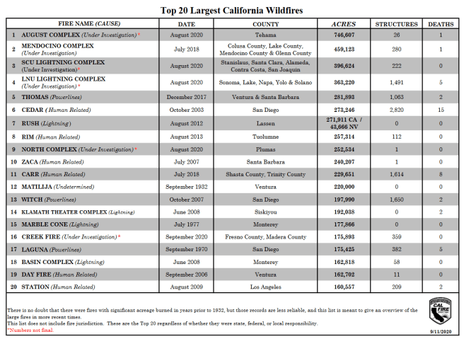 A list of the top 20 California fires, ranked by Cal Fire by the number of acres burned.