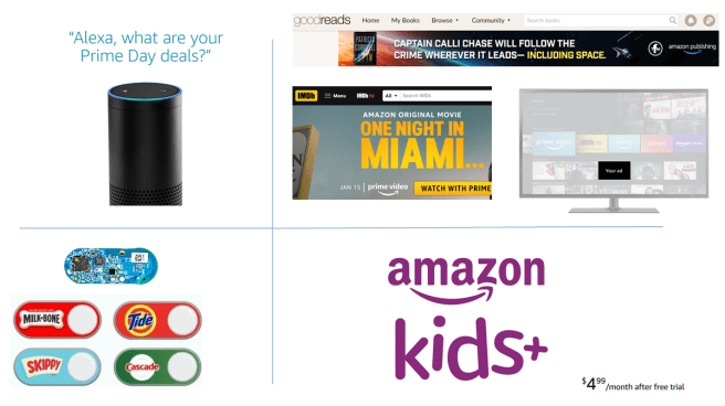 "A few of the ""full funnel"" marketing tactics used by Amazon. Alexa, advertising, Amazon Kids, and Amazon Dash buttons. Can you trust Amazon?"