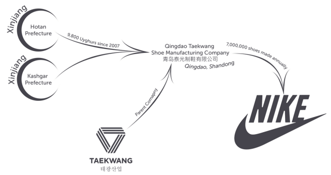 How to help the Uyghurs. A detail from the ASPI report, titled Uyghurs for Sale, outlines their findings on Uyghurs working in a shoe factory (Qingdao Taekwang) that makes shoes for Nike.