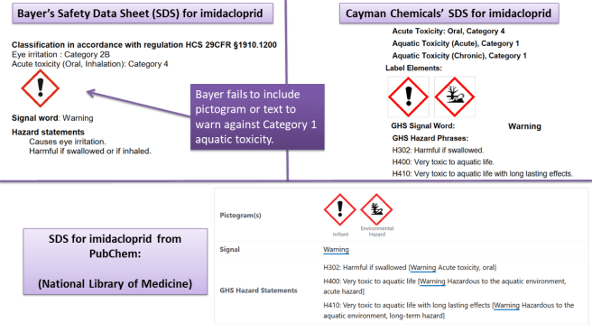 Risk analysis for Bayer's imidacloprid. The Safety Data Sheet for Bayer's imidacloprid-based Admire product fails to warn against aquatic toxicity. Imidacloprid is classified as Category 1 (the most dangerous level) for acute and chronic aquatic toxicity.