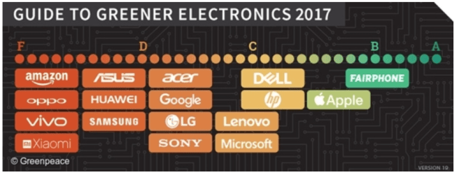 Ethical Review of Amazon. The graphic shows Amazon's rating on the Greenpeace Guide to Greener Electronics, 2017. Amazon receives the lowest grade - F. How ethical is Amazon?