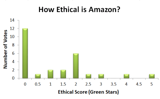 Ethical Review of Amazon. Results from the reader poll, How Ethical is Amazon?, are broken down to show the spread of ratings from 1 to 5 Green Stars for social and environmental impact.