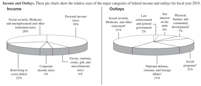Amazon ethics and social responsibility. An image from 2020 US tax form (1040) showing a breakdown of tax income and outlays. Corporate tax contributes only 5% of US tax income.
