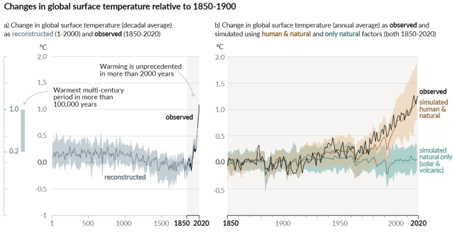 IPCC AR6 Report summary. The graph on the left shows the earth's surface temperature for the last 2,000 years. It spiked upwards sharply in the last 50 years. The graph on the right shows the earth's surface temperature since 1850. The observed temperature started rising sharply around 1970, matching the simulated temperature human activities.