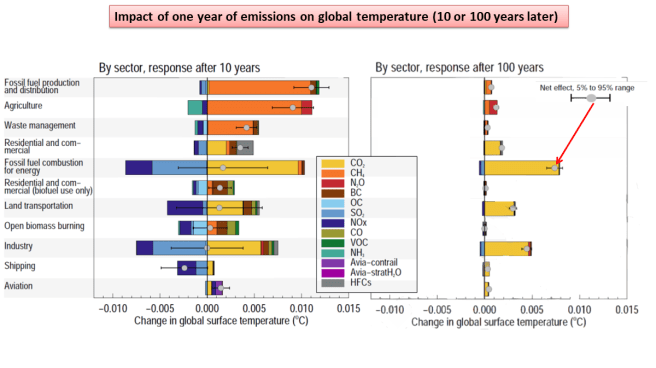IPCC AR6 Report summary, 2021. Two graphs show the impact on global warming (at either 10 or 100 years) of various sectors, such as agriculture and fossil fuel production and distribution. The breakdown of total impact into the various constituents (greenhouse gases and other factors like black carbon and HFCs) are shown for each industry.