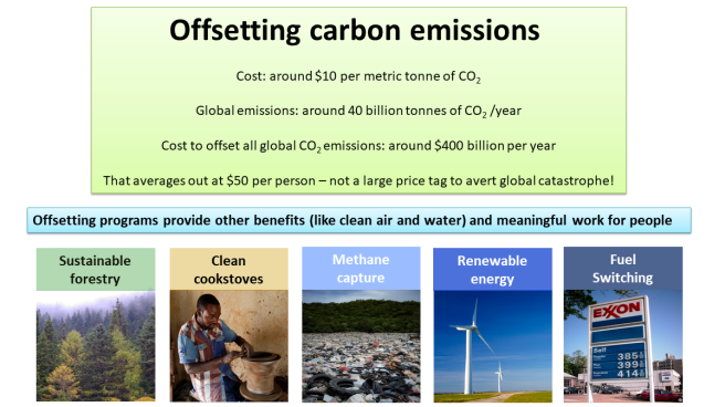 Can we offset global CO2 emissions? The image quotes some numbers on global carbon dioxide emissions (40 billion tonnes per year). Below that are images illustrating various ways to offset emissions - sustainable forestry, clean cookstoves, methane capture, renewable energy, and fuel switching.
