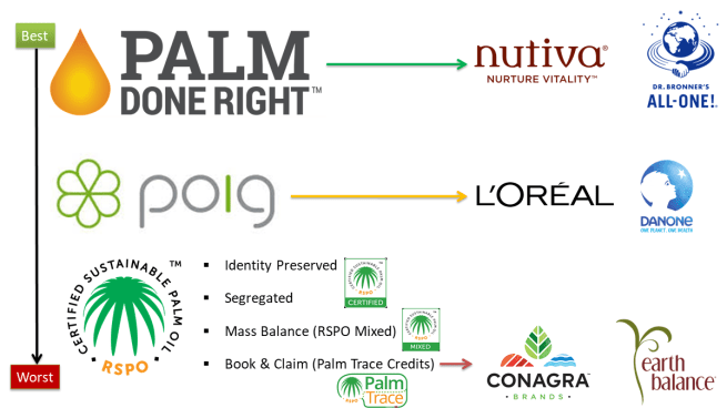 Palm Oil certifications. The image shows a range of certifications for palm oil. They are listed from good to bad in the order: Palm Done Right, Palm Oil Innovation Group (POIG), then four RSPO certification methods: Identity preserved, Segregated, Mass Balance (RSPO mixed), and Book and Claim (Palm Trace Credits)