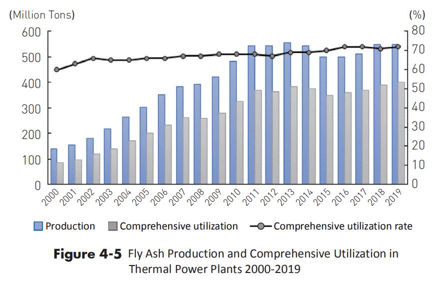 Расход воды на единицу выработки электроэнергии на тепловых электростанциях стабилизировался, и начался процесс снижения ей использования. В 2019 году потребление воды на киловатт-час выработки тепловой энергии в Китае составило 1,21 кг, что на 0,02 кг меньше, чем в предыдущем году.