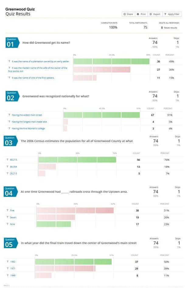Greenwoodquiz results