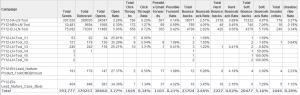 Eloqua Lead Nurturing Results