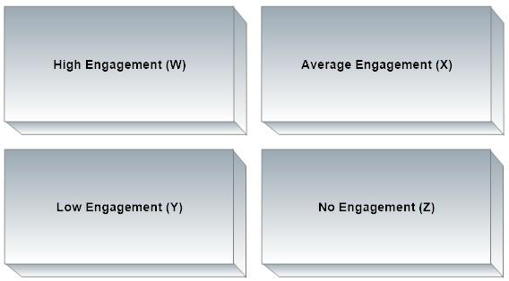 Eloqua Lead Nurture  Engagement fit