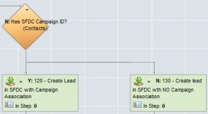 Eloqua Salesforce Integration Update