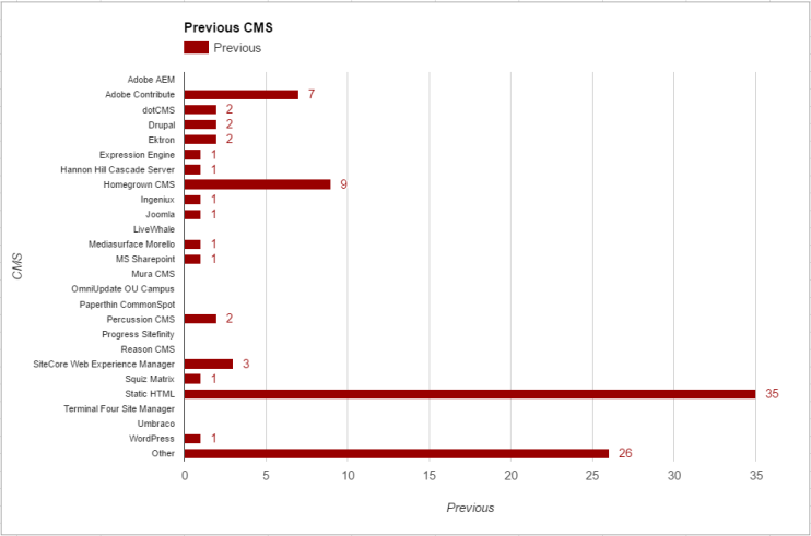 Chart of CMSs they left