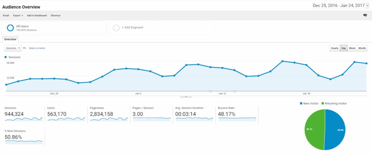 Image of Google Analytics Overview