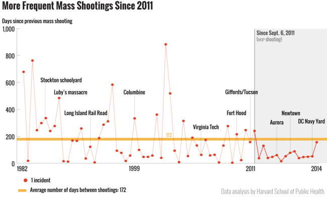 shootingsSince2011-mfms11 (1)