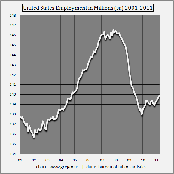 US Employment in Millions (h/t Gregor.us)