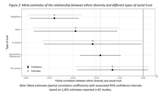 etude diversité negatif