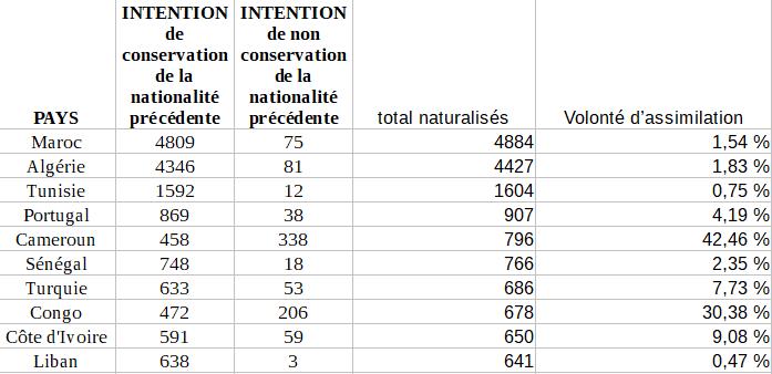 volonté-assimilation-top-10-pays-par-importance